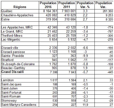 tableau_population